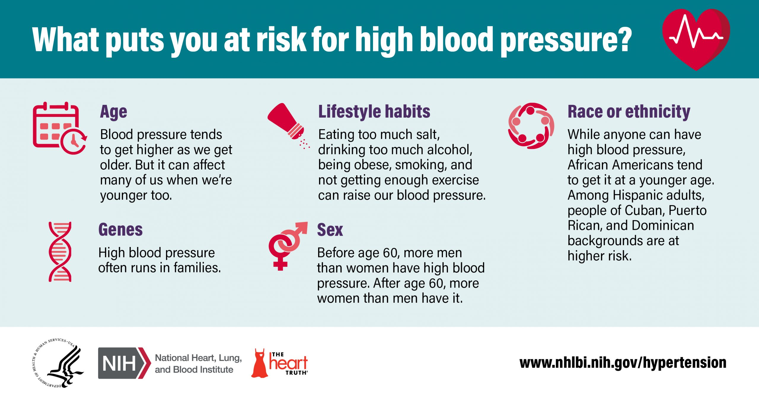 What's Your Blood Pressure